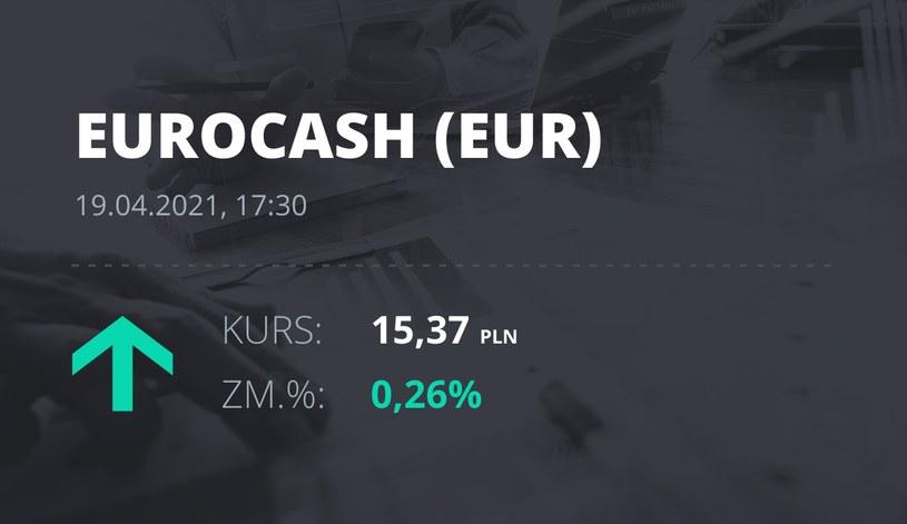 Notowania akcji spółki Euracash z 19 kwietnia 2021 roku