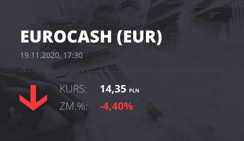 Notowania akcji spółki Euracash z 19 listopada 2020 roku
