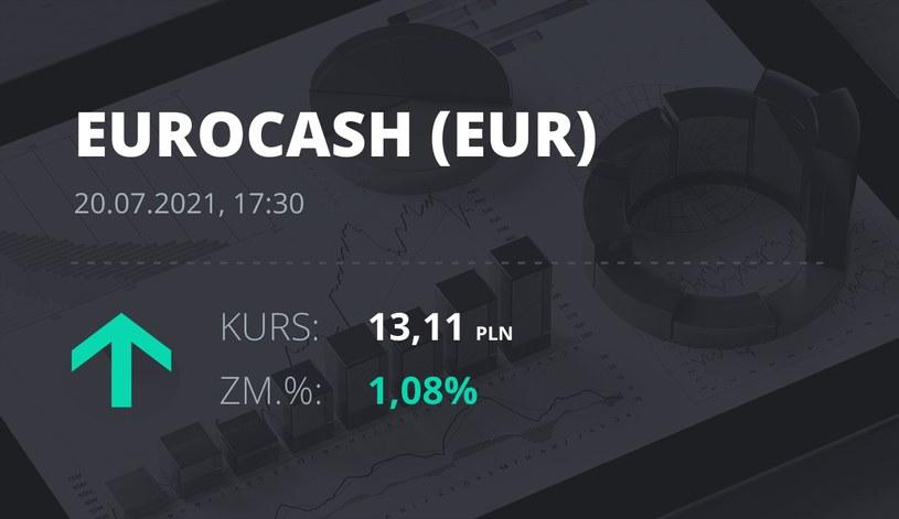Notowania akcji spółki Euracash z 20 lipca 2021 roku
