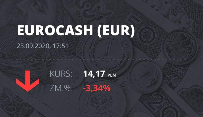 Notowania akcji spółki Euracash z 23 września 2020 roku