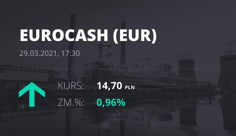 Notowania akcji spółki Euracash z 29 marca 2021 roku