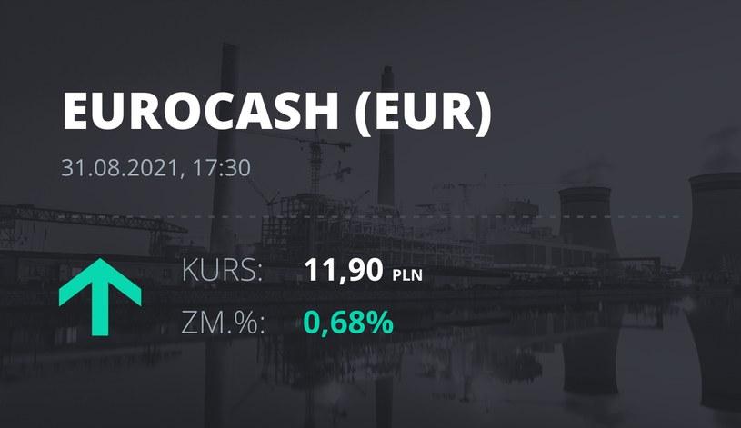 Notowania akcji spółki Euracash z 31 sierpnia 2021 roku
