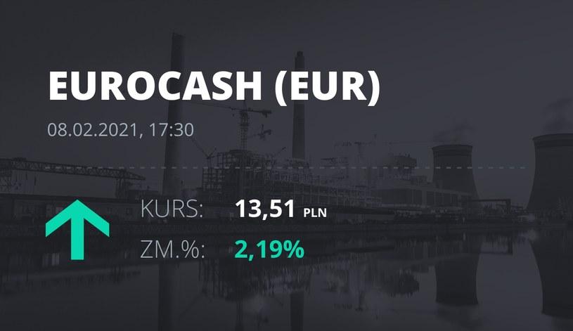 Notowania akcji spółki Euracash z 8 lutego 2021 roku