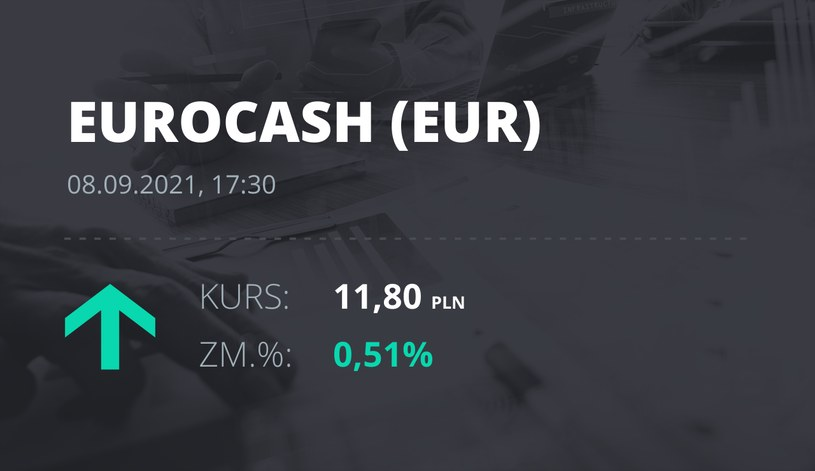 Notowania akcji spółki Euracash z 8 września 2021 roku