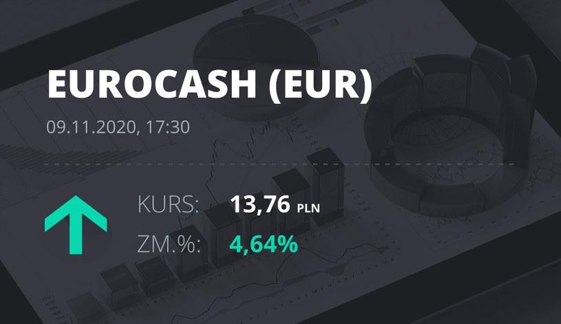 Notowania akcji spółki Euracash z 9 listopada 2020 roku