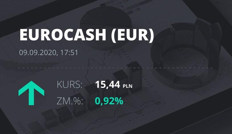 Notowania akcji spółki Euracash z 9 września 2020 roku