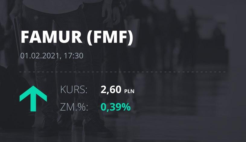 Notowania akcji spółki Famur z 1 lutego 2021 roku