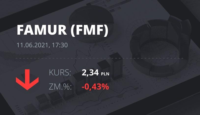 Notowania akcji spółki Famur z 11 czerwca 2021 roku