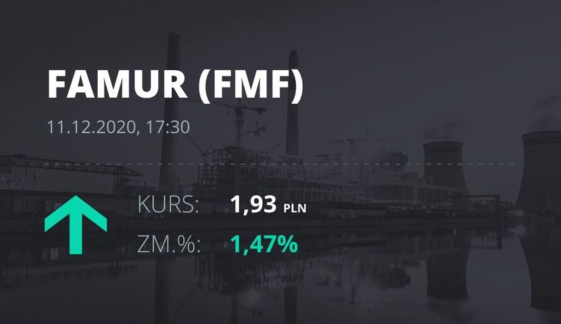 Notowania akcji spółki Famur z 11 grudnia 2020 roku