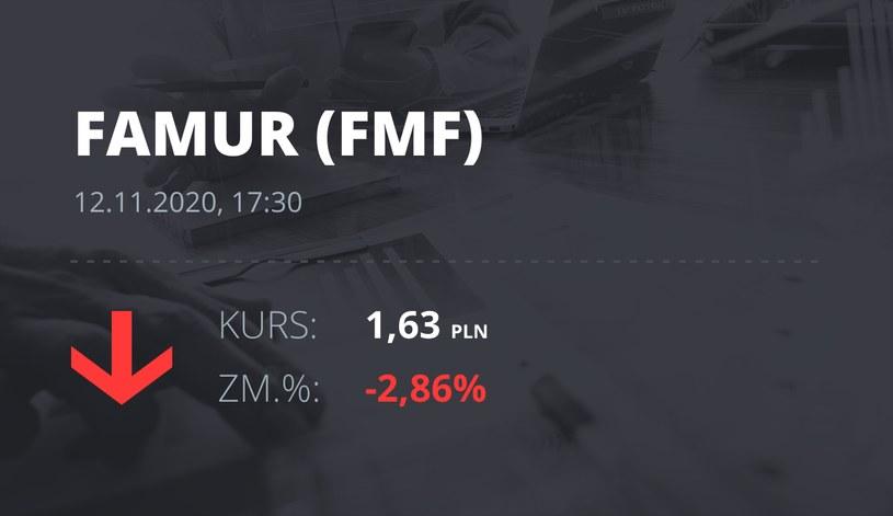 Notowania akcji spółki Famur z 12 listopada 2020 roku