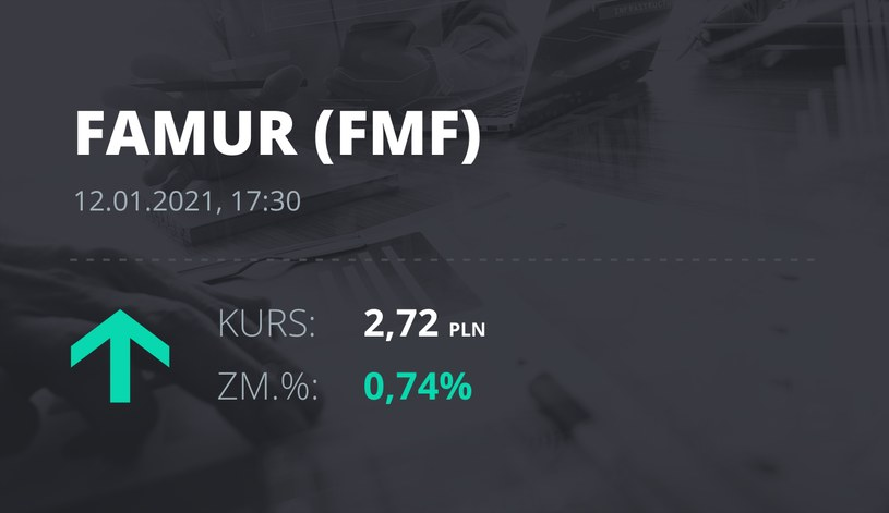 Notowania akcji spółki Famur z 12 stycznia 2021 roku