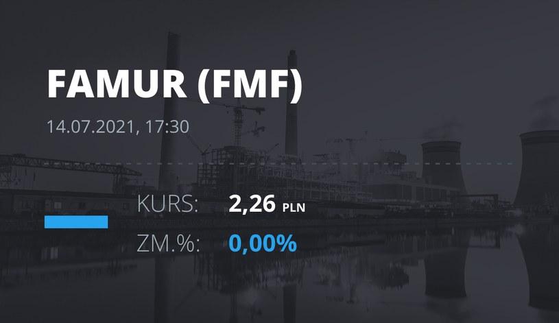 Notowania akcji spółki Famur z 14 lipca 2021 roku