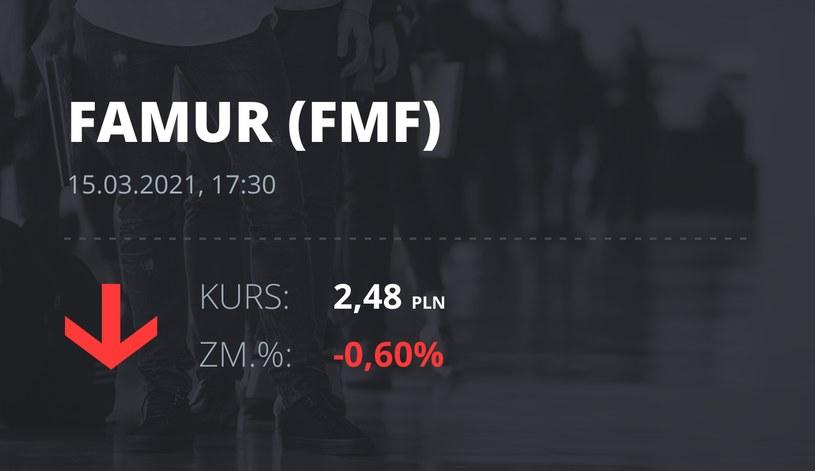 Notowania akcji spółki Famur z 15 marca 2021 roku