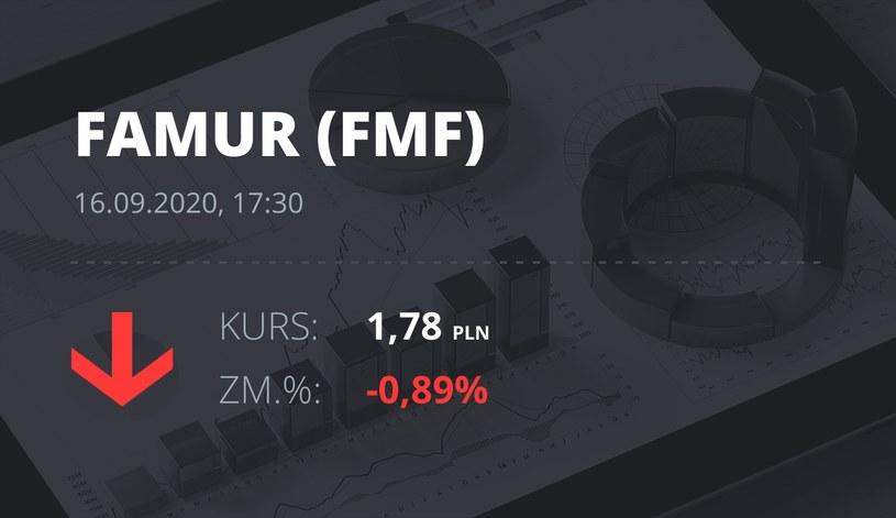 Notowania akcji spółki Famur z 16 września 2020 roku