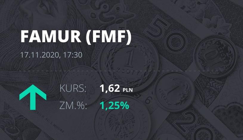 Notowania akcji spółki Famur z 17 listopada 2020 roku