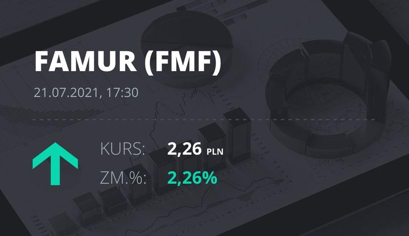 Notowania akcji spółki Famur z 21 lipca 2021 roku