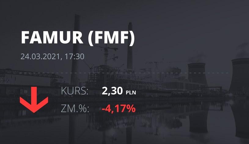 Notowania akcji spółki Famur z 24 marca 2021 roku