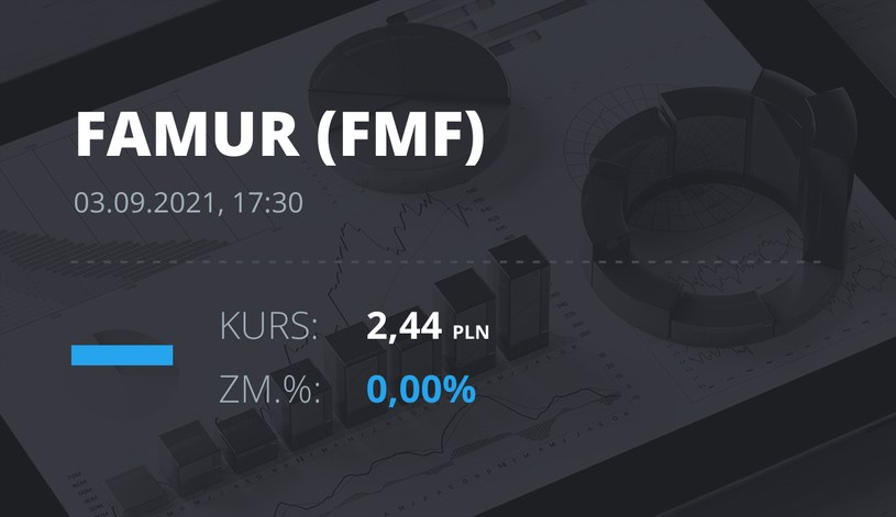 Notowania akcji spółki Famur z 3 września 2021 roku
