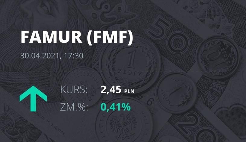 Notowania akcji spółki Famur z 30 kwietnia 2021 roku