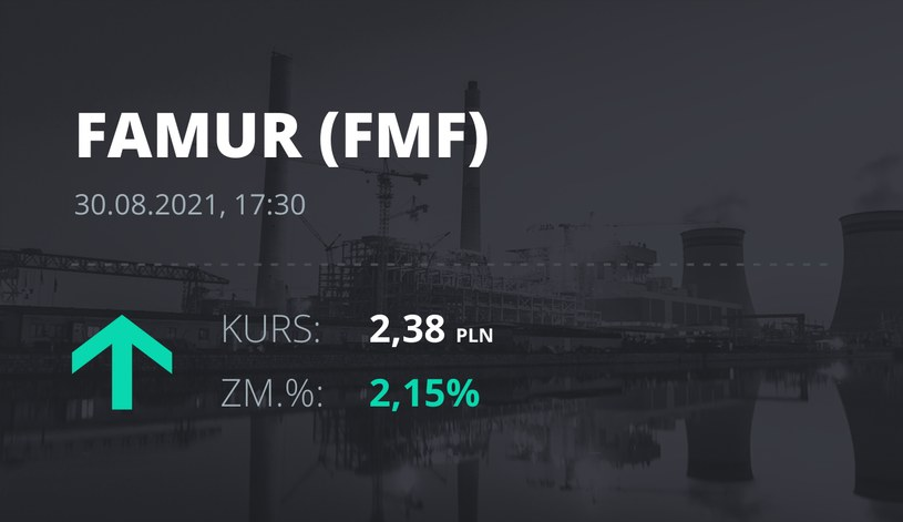Notowania akcji spółki Famur z 30 sierpnia 2021 roku