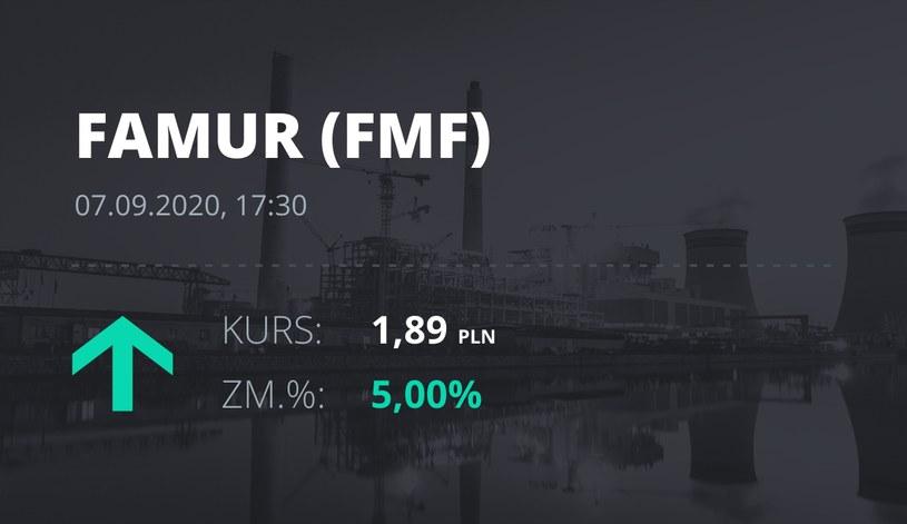 Notowania akcji spółki Famur z 7 września 2020 roku