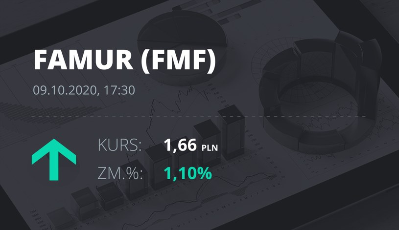 Notowania akcji spółki Famur z 9 października 2020 roku