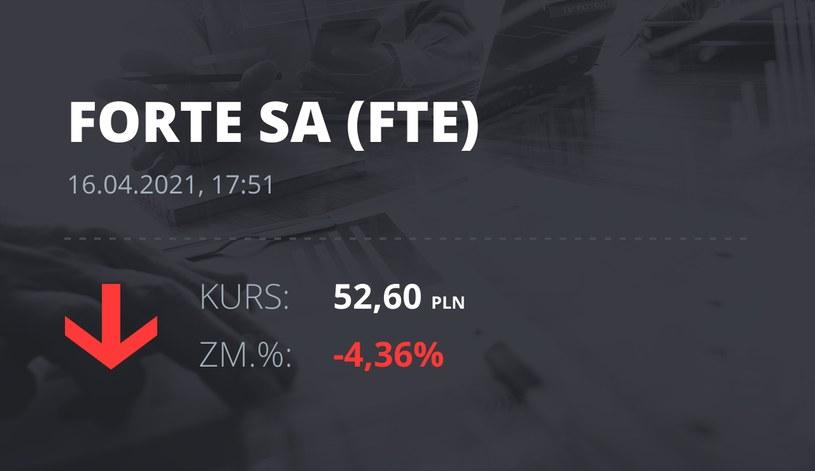 Notowania akcji spółki Forte z 16 kwietnia 2021 roku