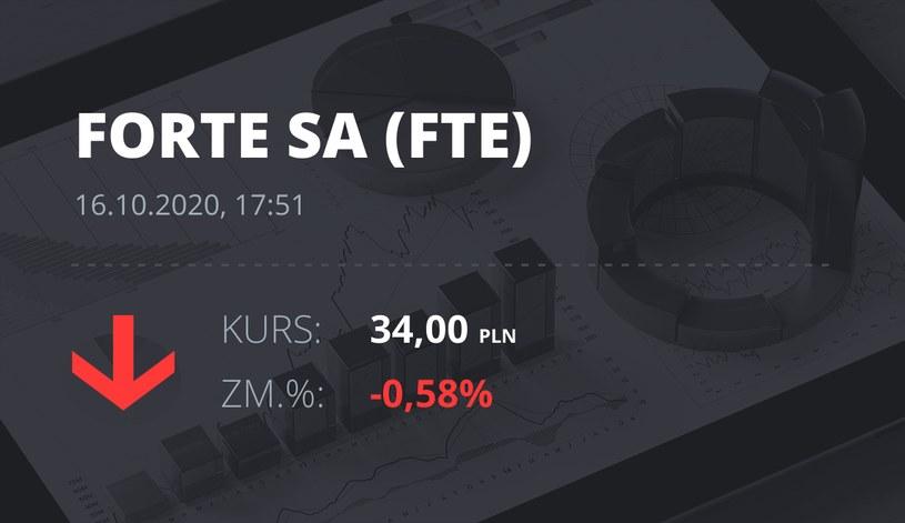 Notowania akcji spółki Forte z 16 października 2020 roku