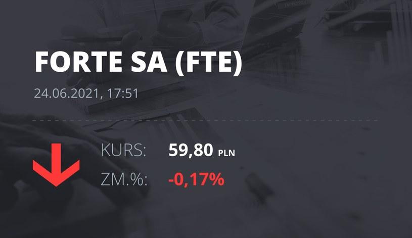 Notowania akcji spółki Forte z 24 czerwca 2021 roku