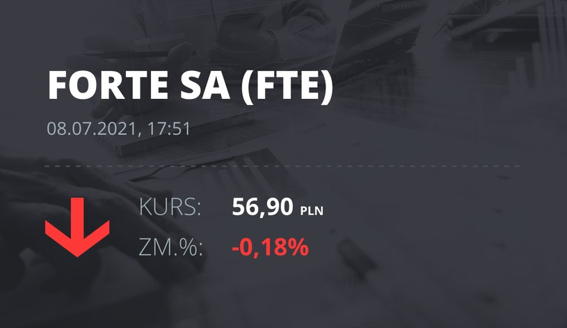 Notowania akcji spółki Forte z 8 lipca 2021 roku
