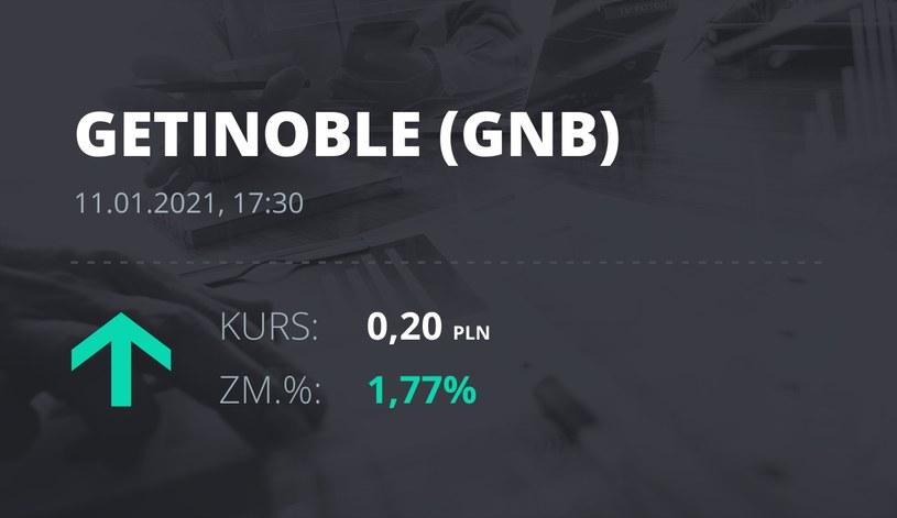 Notowania akcji spółki Getin Noble Bank S.A. z 11 stycznia 2021 roku