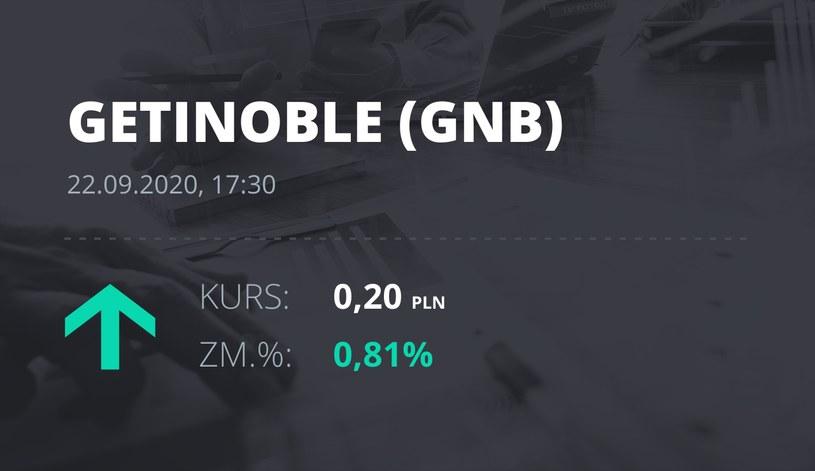 Notowania akcji spółki Getin Noble Bank S.A. z 22 września 2020 roku
