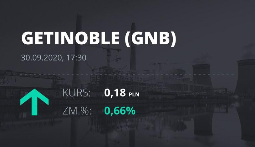 Notowania akcji spółki Getin Noble Bank S.A. z 30 września 2020 roku