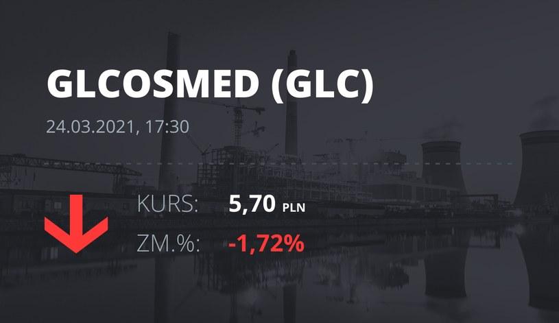 Notowania akcji spółki Global Cosmed S.A. z 24 marca 2021 roku