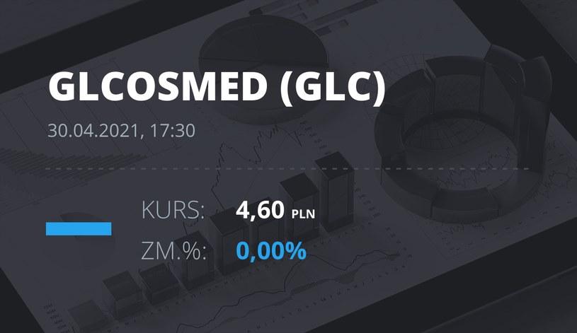 Notowania akcji spółki Global Cosmed S.A. z 30 kwietnia 2021 roku