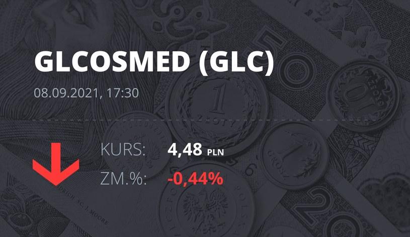 Notowania akcji spółki Global Cosmed S.A. z 8 września 2021 roku