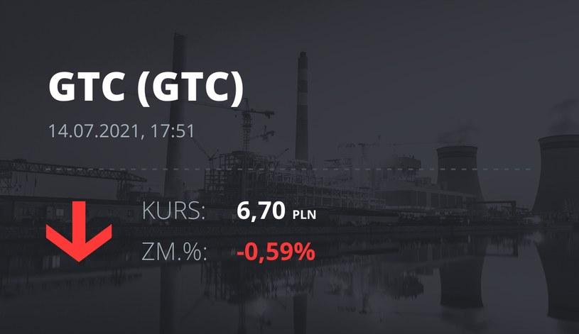 Notowania akcji spółki Globe Trade Centre z 14 lipca 2021 roku