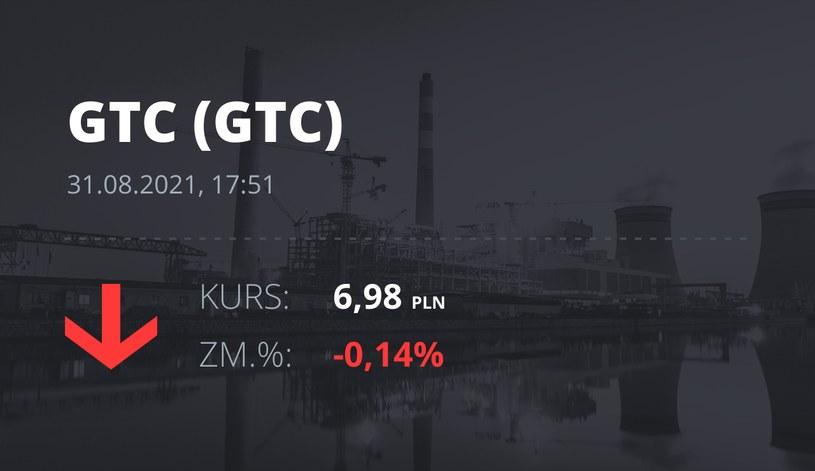Notowania akcji spółki Globe Trade Centre z 31 sierpnia 2021 roku