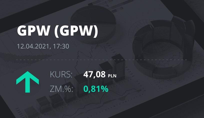 Notowania akcji spółki GPW z 12 kwietnia 2021 roku