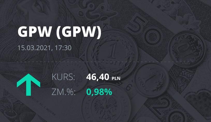 Notowania akcji spółki GPW z 15 marca 2021 roku
