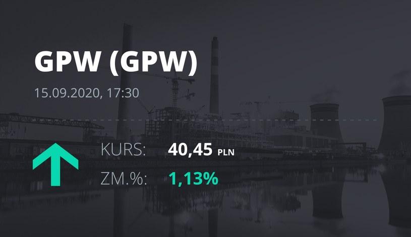 Notowania akcji spółki GPW z 15 września 2020 roku