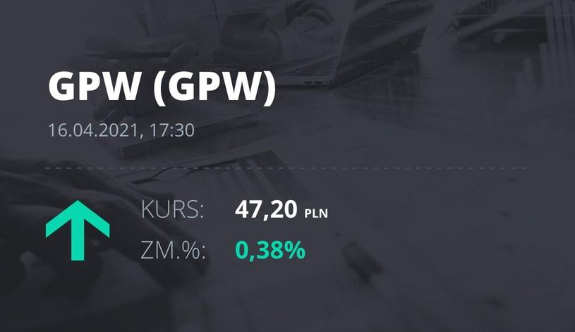 Notowania akcji spółki GPW z 16 kwietnia 2021 roku