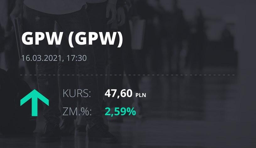 Notowania akcji spółki GPW z 16 marca 2021 roku