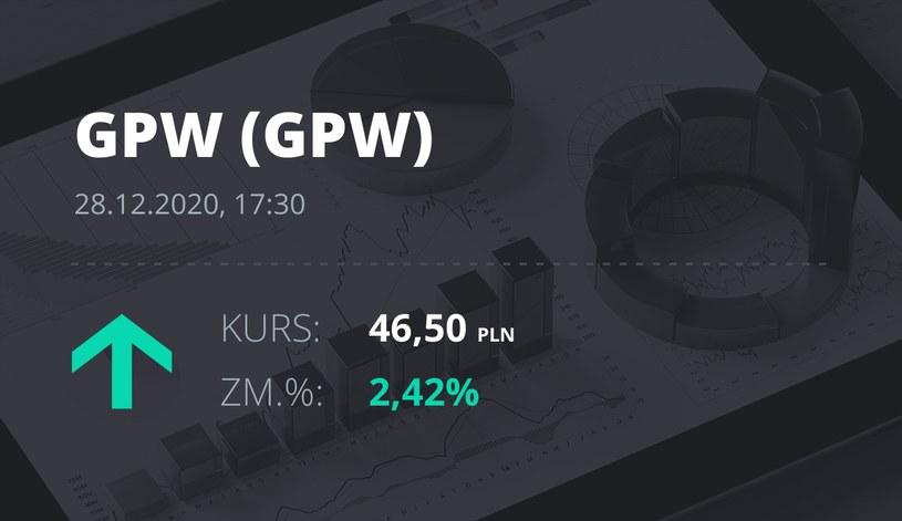 Notowania akcji spółki GPW z 28 grudnia 2020 roku