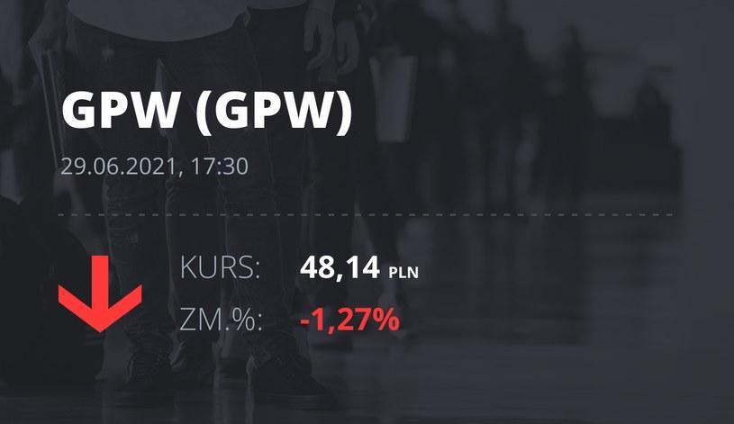 Notowania akcji spółki GPW z 29 czerwca 2021 roku