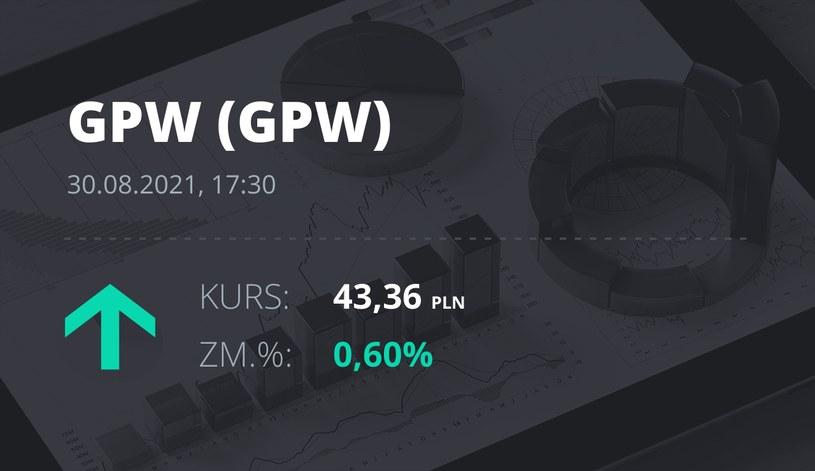 Notowania akcji spółki GPW z 30 sierpnia 2021 roku