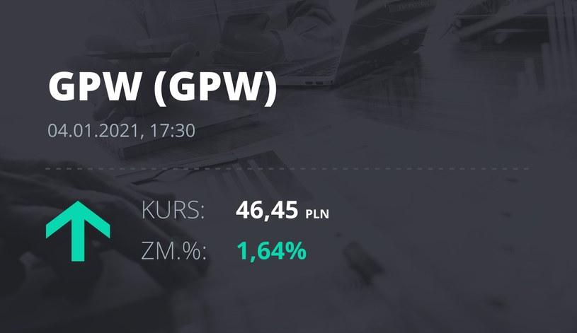 Notowania akcji spółki GPW z 4 stycznia 2021 roku