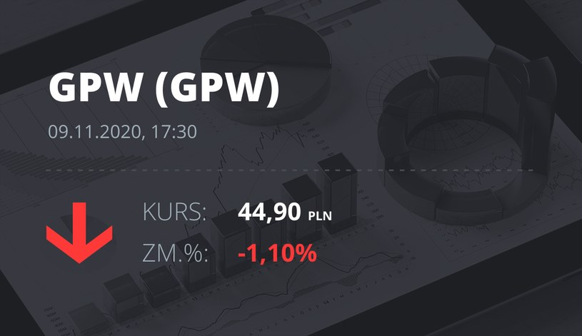 Notowania akcji spółki GPW z 9 listopada 2020 roku