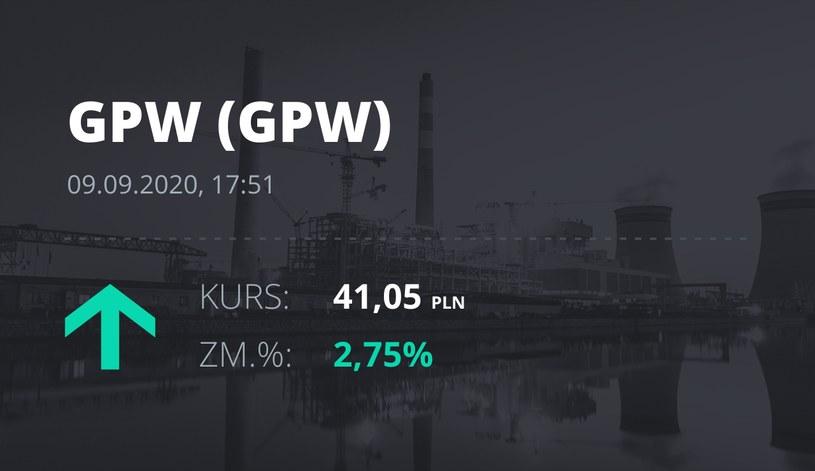 Notowania akcji spółki GPW z 9 września 2020 roku
