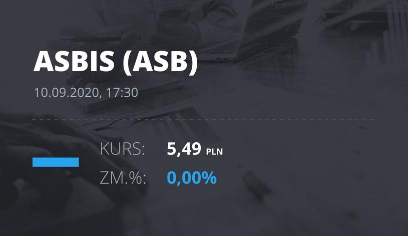 Notowania akcji spółki Grupa Asbis z 10 września 2020 roku